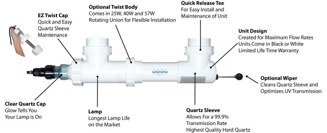 "Sterilizer 2/"" Inlet //Outlet white Aqua Ultraviolet Classic 8 Watt UV Clarifier"